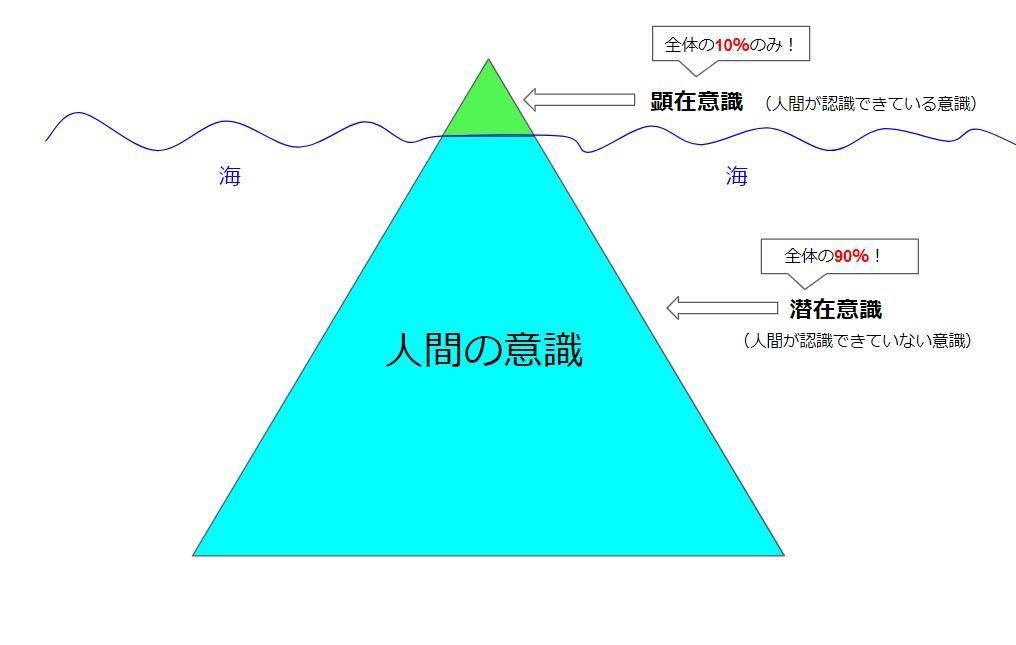 """タロット占いが当たる理由その1・タロット占いの原理は""""3つの意識""""にあり_潜在意識"""